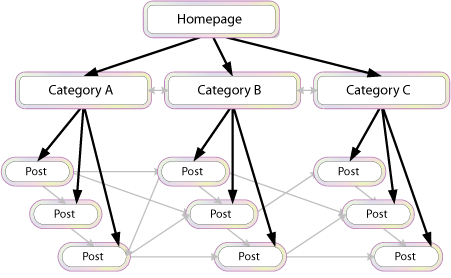 Third Level Push internal link structure (SEO)