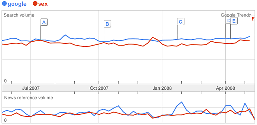 A screenshot of a Google Trends graph showing the relative search volumes for Google and sex