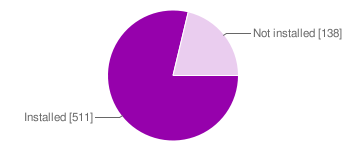 Pie chart : CURL library installed or not