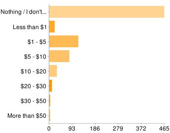 Bar chart : Price