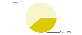 Pie chart : Would you enable the Viralogy script?