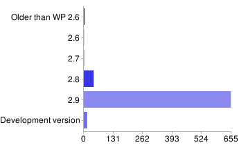 Bar chart : WordPress versions